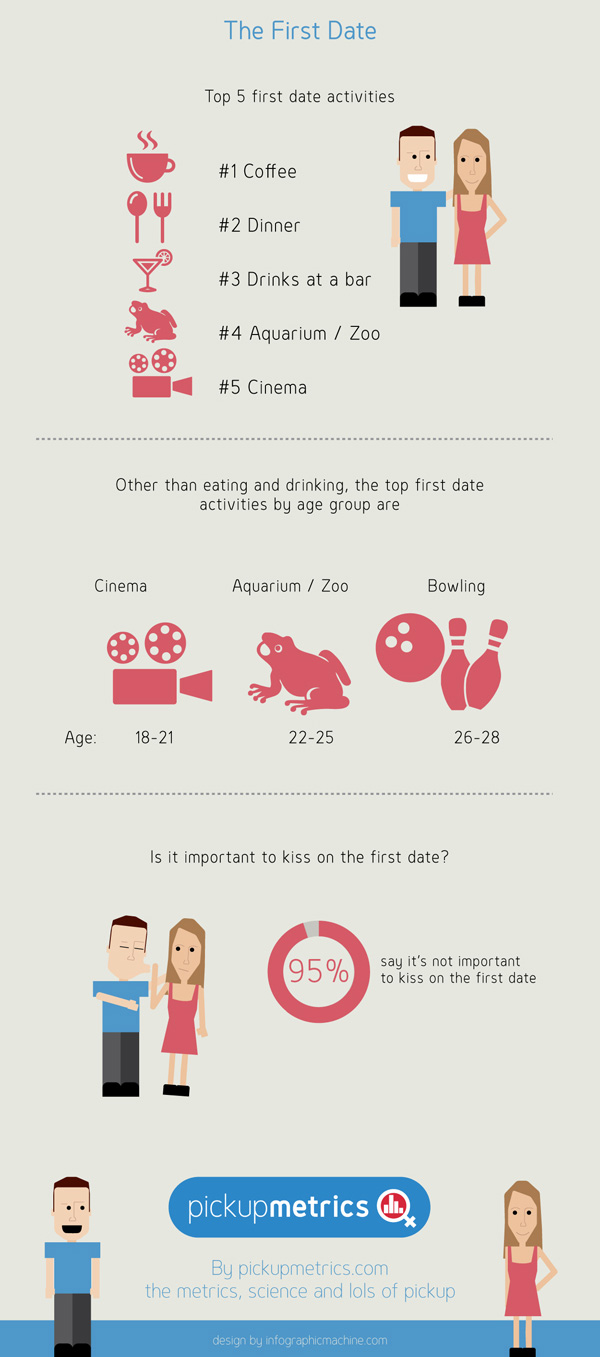 Your Cheat Guide To The Perfect Date